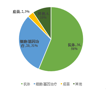 Fig. II Financing Cases and Year-on-Year Situations in the Biological Drug Segment in China in 2018