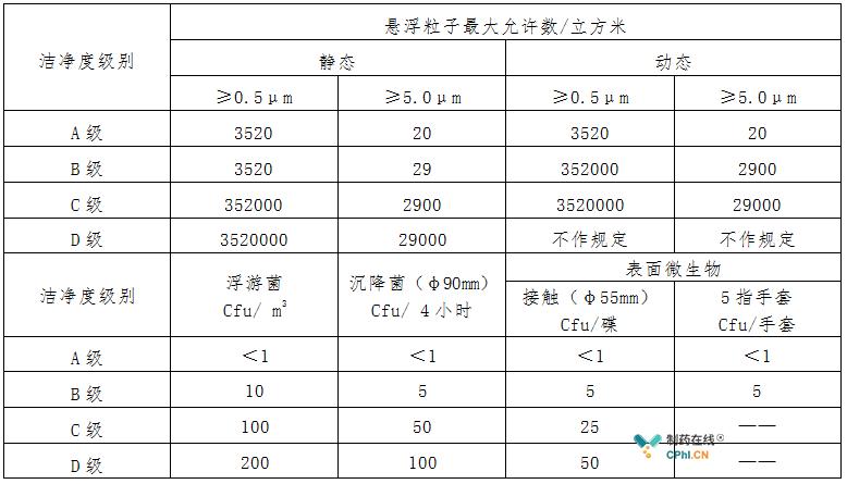 各级别空气悬浮粒子及动态标准下的微生物