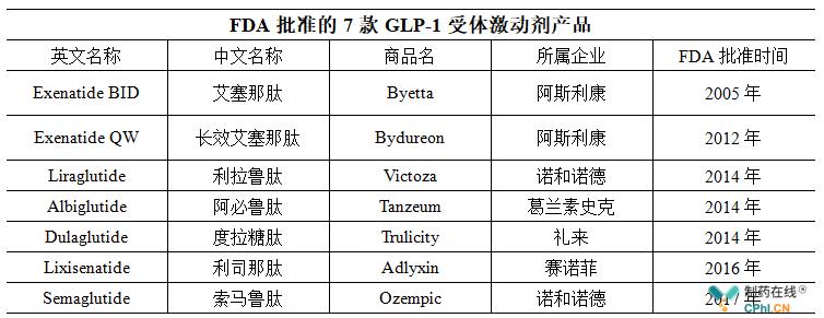 FDA批准的7款GLP-1受体激动剂产品