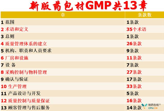 新版药包材GMP共13章