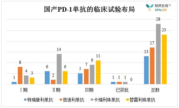 国产PD-1单抗的临床试验布局