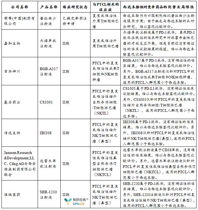 国内已进入临床II期及已提交注册申请的针对外周T细胞淋巴瘤(PTCL)或其亚型的西达本胺竞争药物情况如