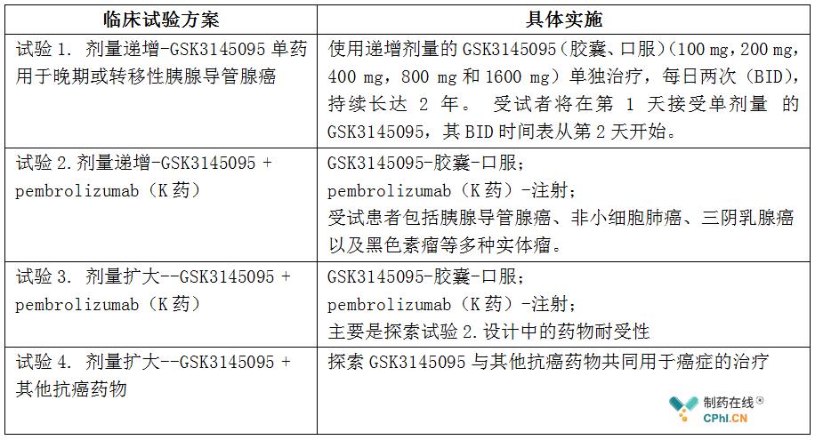 GSK3145095临床研究