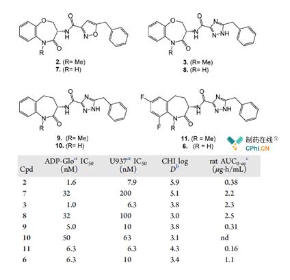 RIP1激酶抑制剂构效关系分析