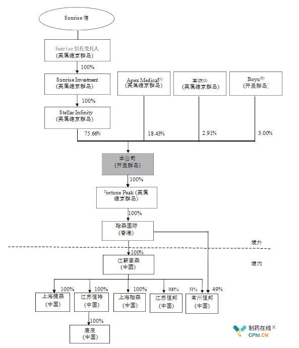 发行前公司股权结构