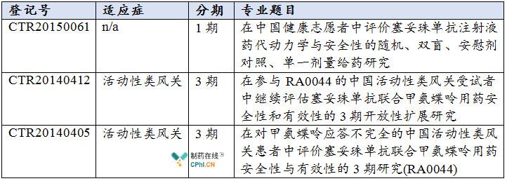 培塞利珠单抗中国临床试验登记信息