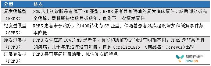 MS分为4种亚型