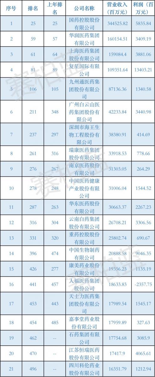 2019中国财富500强(药企篇)