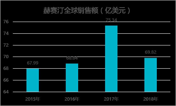 2017 年以后销售额逐渐下滑。
