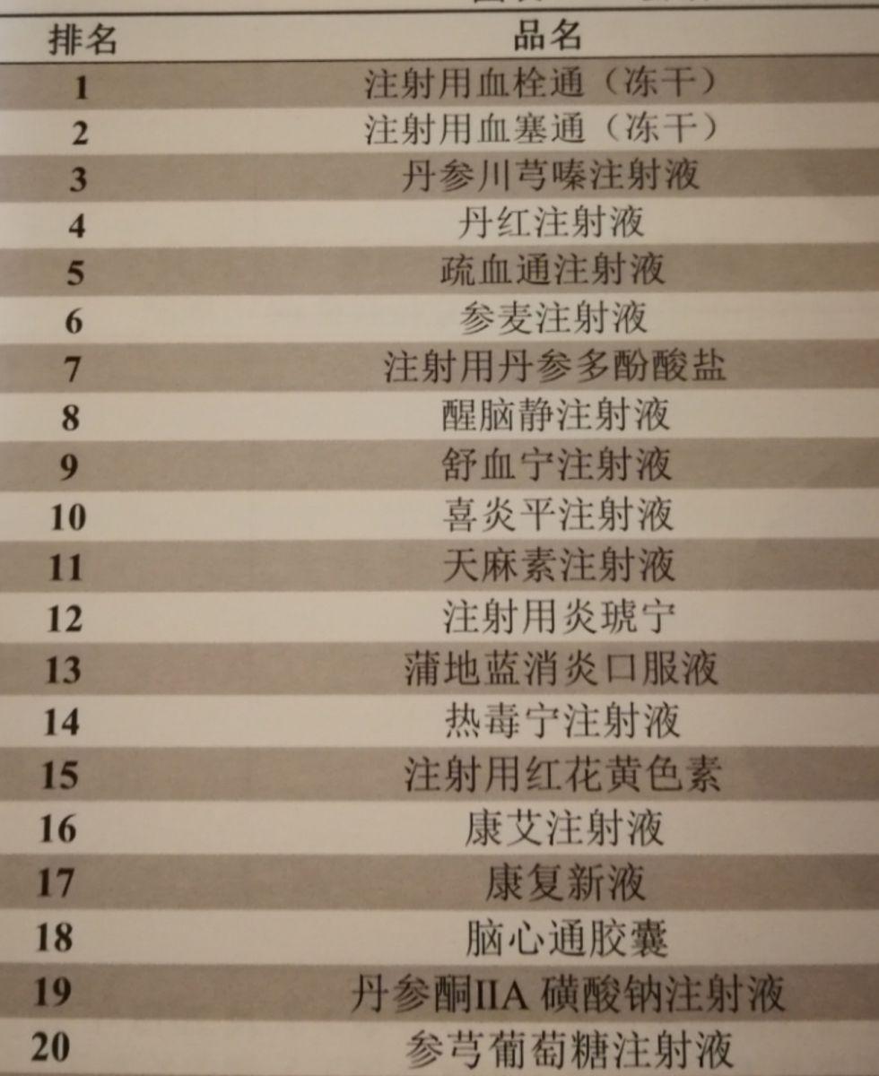 县级公立医院中成药用药市场TOP20