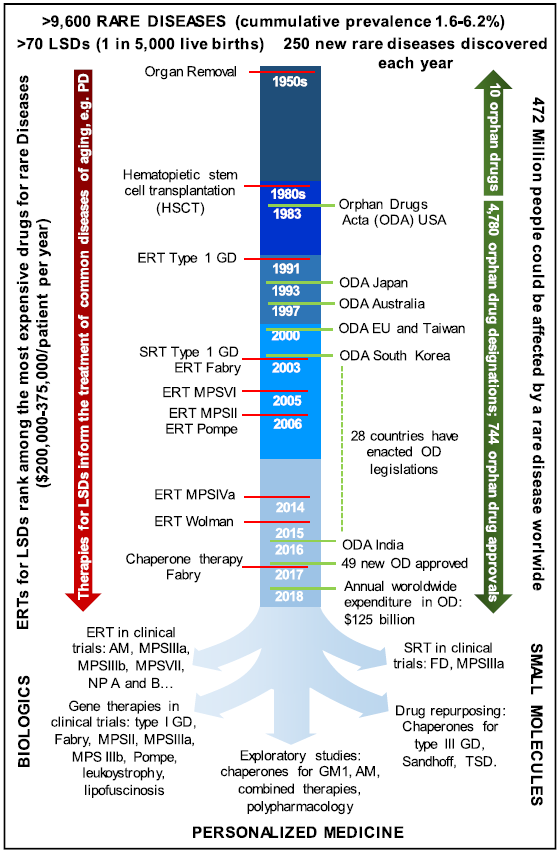 Fig. 1 Chronology of Orphan Disease Legislation and Orphan Drug Development