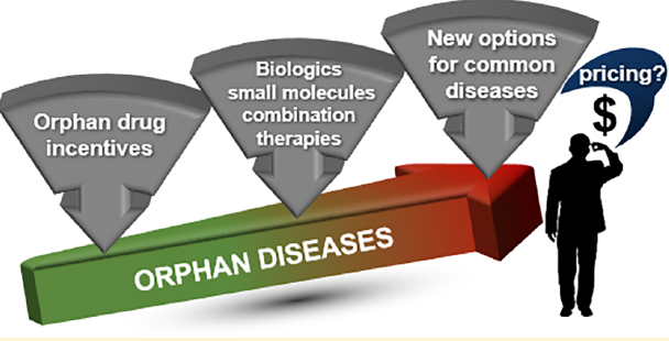 Fig. 2 Orphan Drug Development