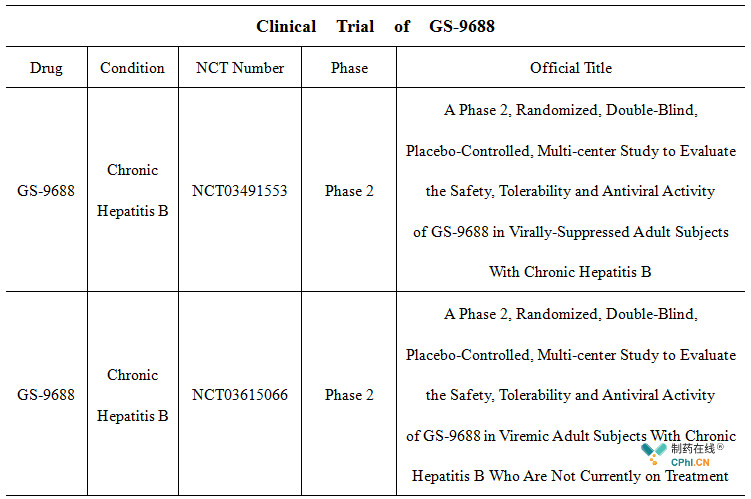 Clinical  Trial  of  GS-9688