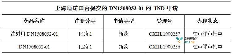 上海迪诺国内提交的DN1508052-01的 IND申请