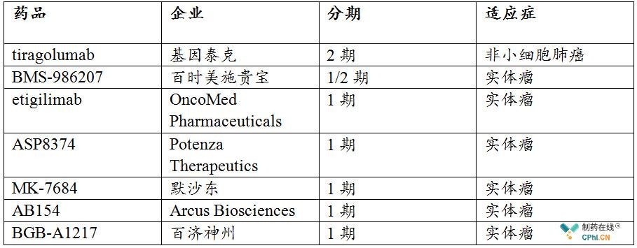 临床阶段主要TIGIT抗体