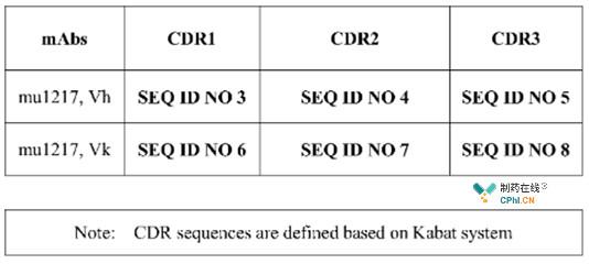 mu1217的序列信息