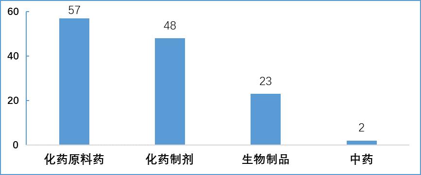 2018年注册生产现场检查剂型分布图