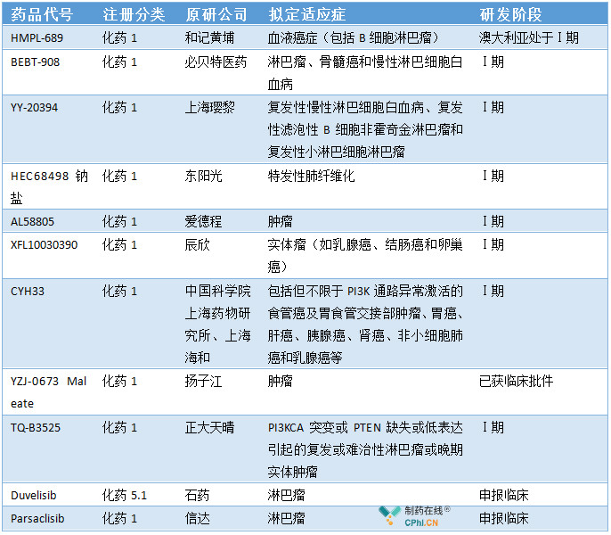 国内PI3K抑制剂研发一览