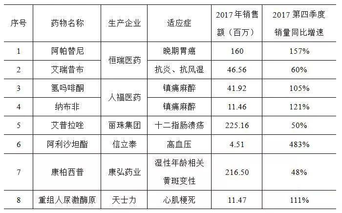 2017版医保目录部分新增品种迅速放量