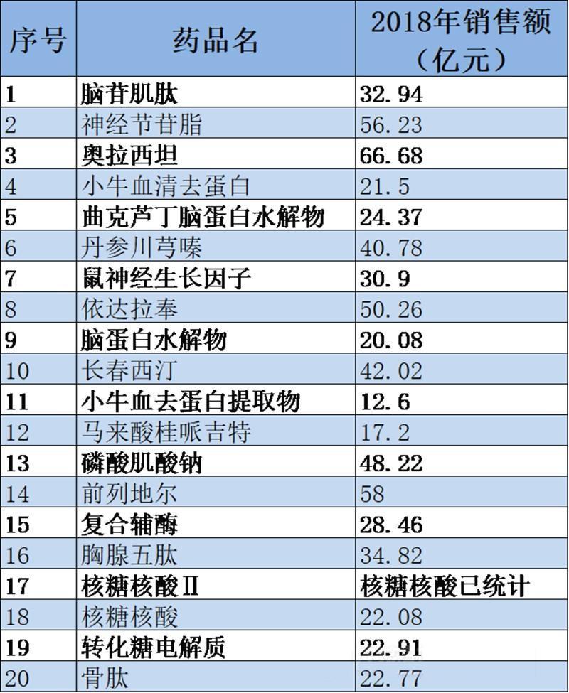 20个重点监控品种2018年公立医院销售额