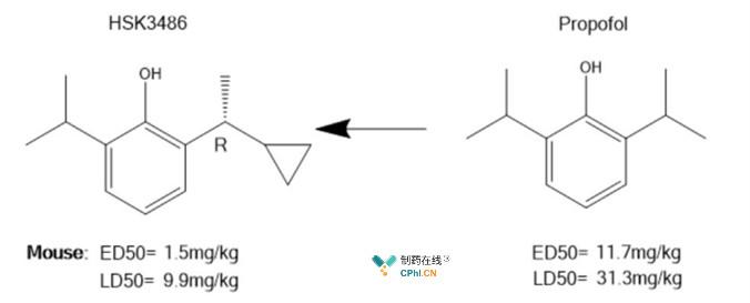 HSK3486 与丙泊酚的结构及临床前药效毒理对比