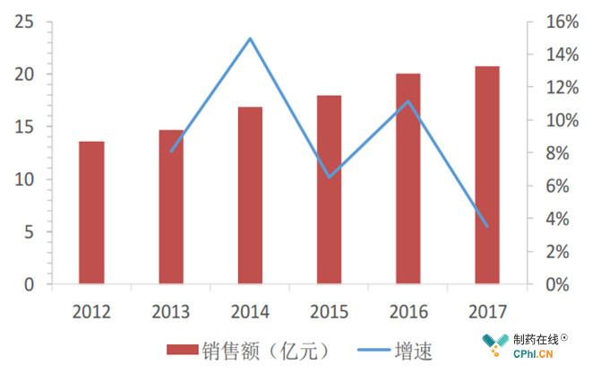 2012-2017年样本医院全身麻醉药品销售额