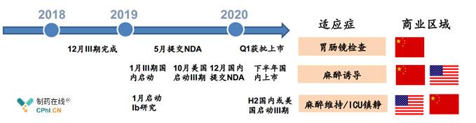HSK3486 主要适应症推进计划
