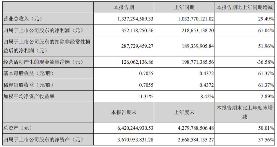 基本每股收益从 0.44 元增长至 0.71 元,同比增长 61.37%。