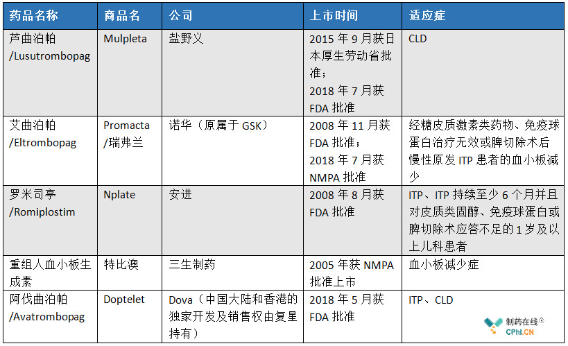 全球已经上市的TPO-R类药物