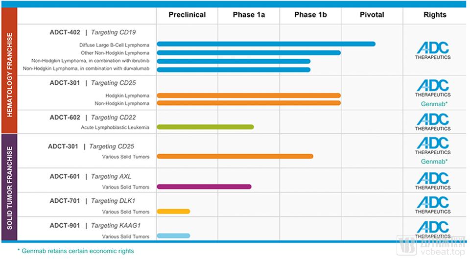 ADC Therapeutics研发管线(图片来源企业官网)