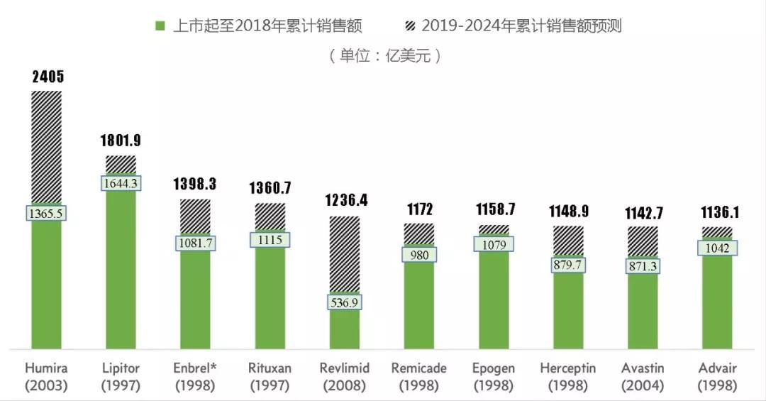 2024年累计销售额的十大药物预测