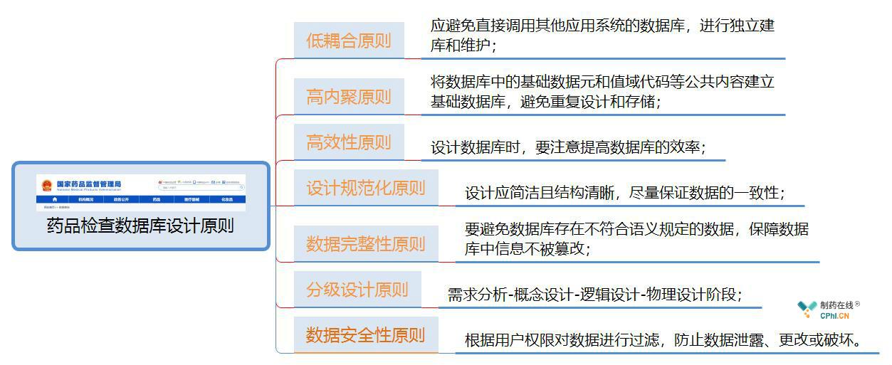 药品检查数据库设计原则