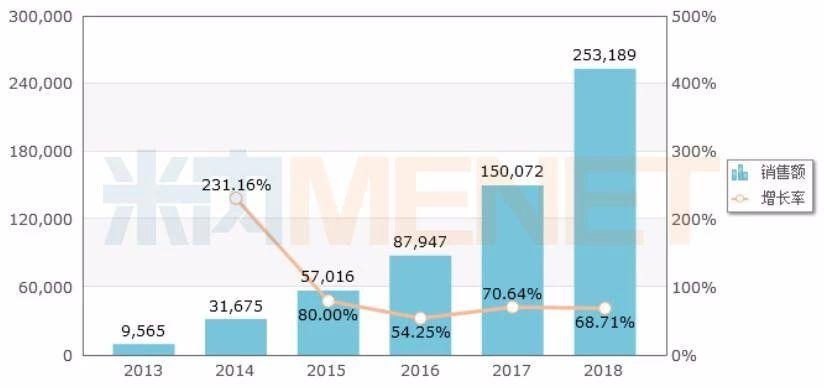 图1:中国公立医疗机构终端奥司他韦的销售情况(单位:万元)