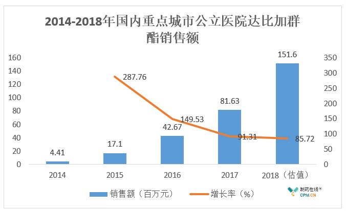 2014-2018年国内重点城市公立医院达比加群酯销售额