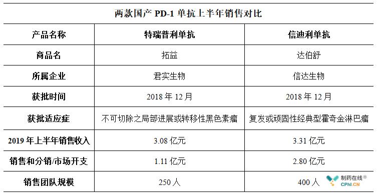 信达生物和君实生物先后发布了2019年半年度报告