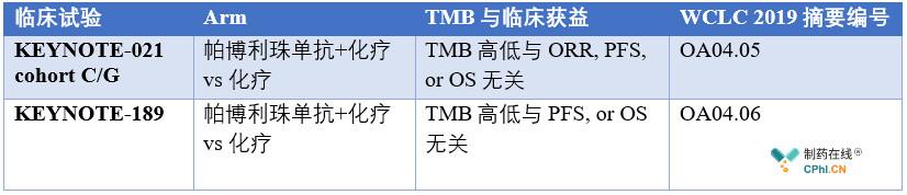 仍无有力证据证明TMB与临床收益之间的关系