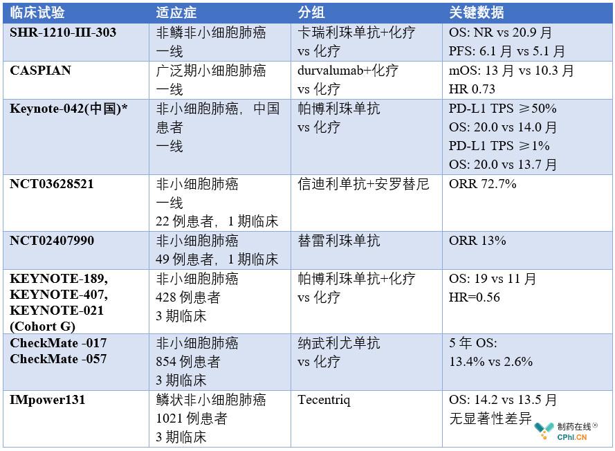 PD-(L)1单抗的临床数据更新