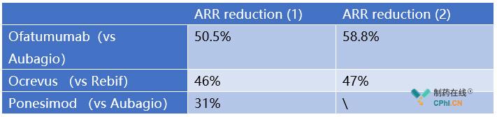 比较临床试验中3种疗法ARR降低比率