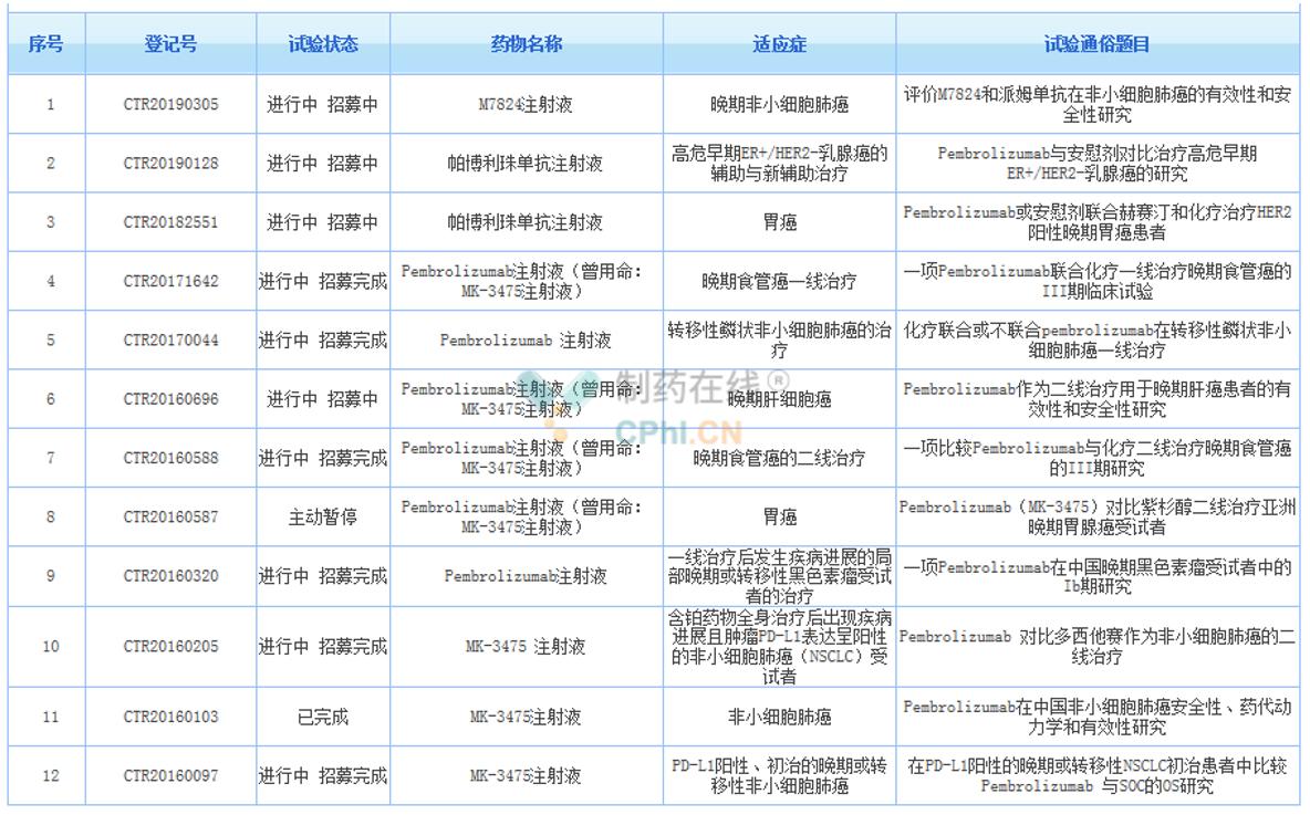 K药在中国开展多项临床试验