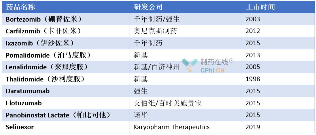 目前FDA已经批准了多款新型治疗MM的药物