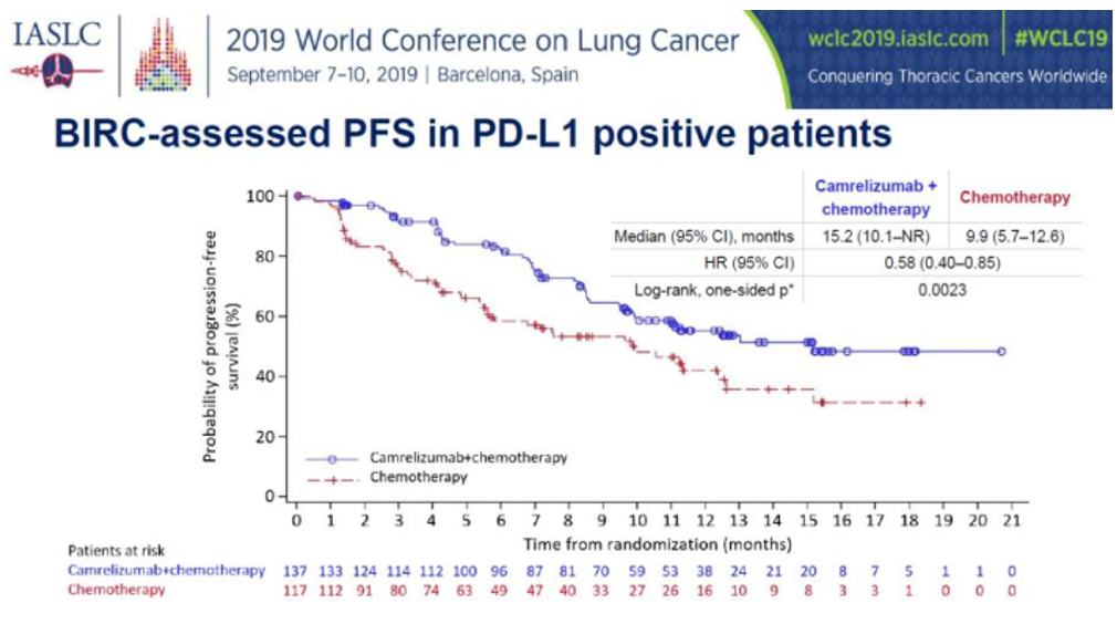 nsNSCLC1L联合治疗的PD-L1阳性人群PFS