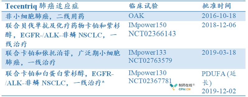 Tecentriq肺癌适应症注册审评进展