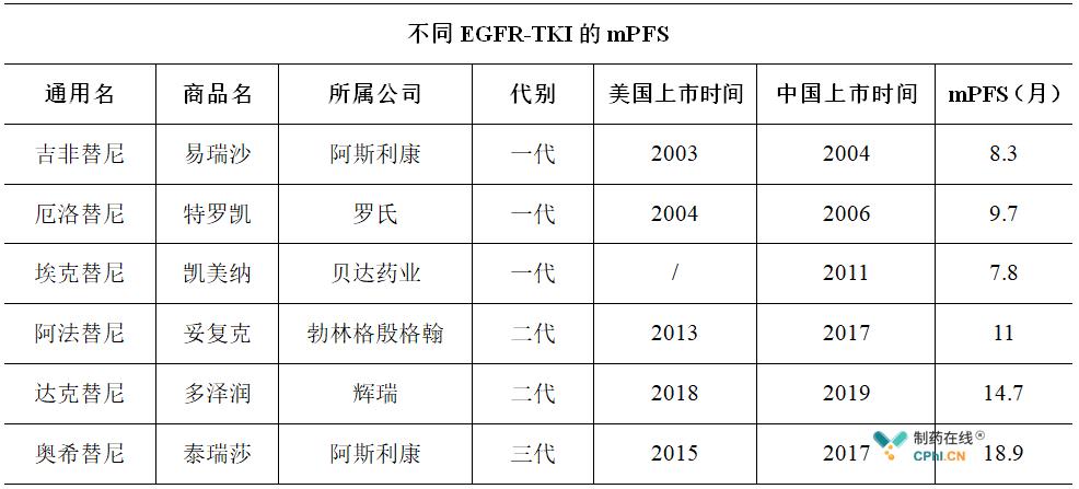 不同EGFR-TKI的mPFS