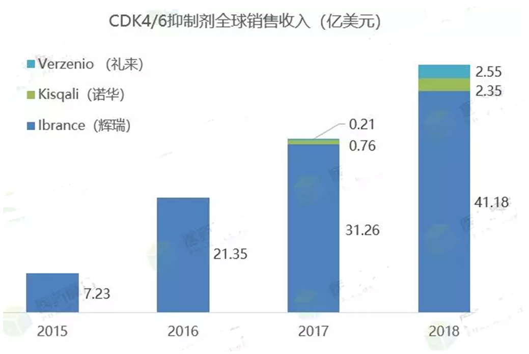 CDK4/6抑制剂全球销售收入