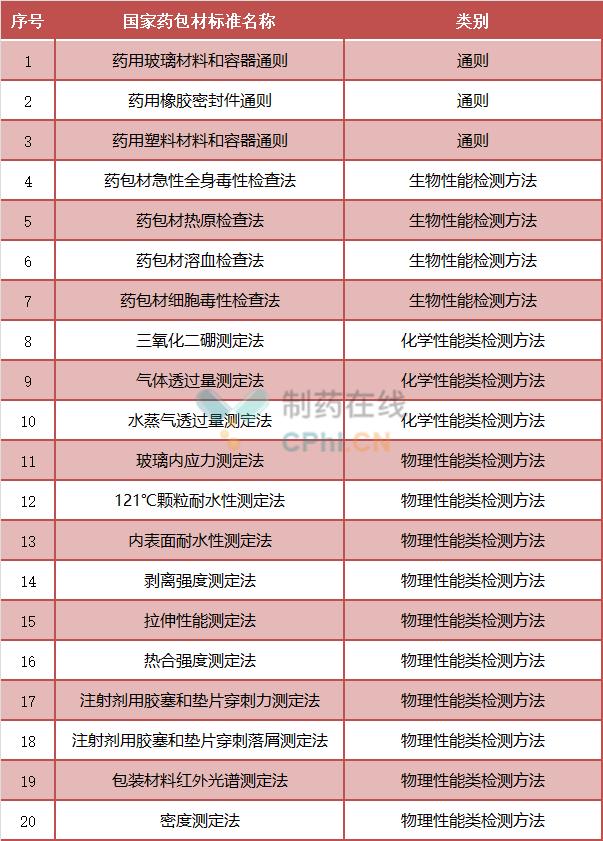 20个拟修订的国家药包材标准,3个为通则类标准,17个为方法类药包材标准