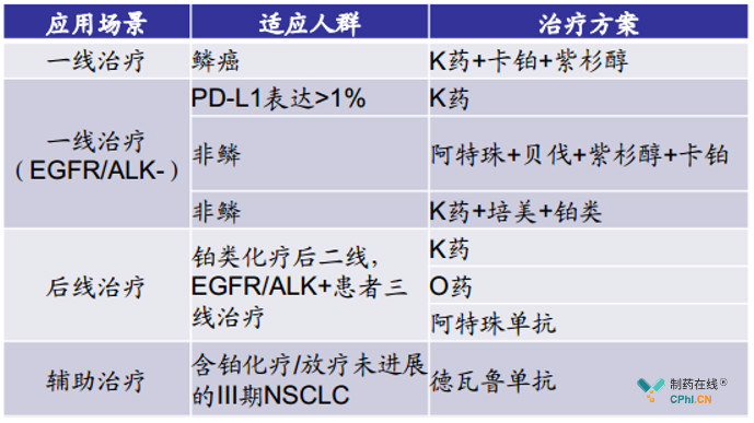 FDA批准PD-1/L1多种肺癌适应症