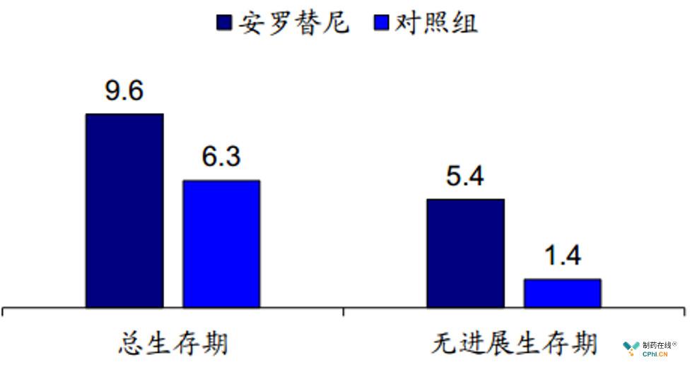 安罗替尼三线显著提高总生存期(月)