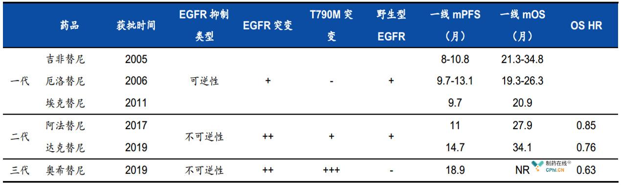 国内获批的EGFR突变靶向药物