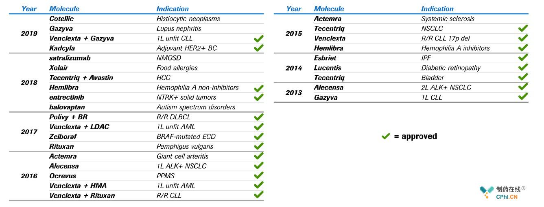 2013-2019年Roche获得的突破性疗法认定
