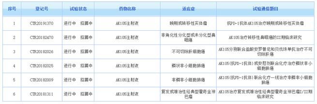 AK105 CDE登记临床研究